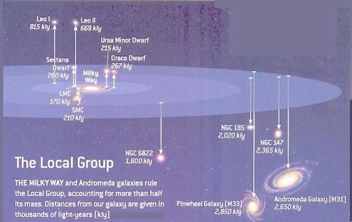 "The cartoon shows what is known as our ""local group"", our Milky Way galaxy, the Andromeda galaxy, and the various dwarf galaxies. The Large and Small Magellanic Clouds (LMC and SMC) are satellite dwarf galaxies of our Milky Way."